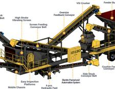 Fabo MVSI 700 MOBILE CRUSHING & SCREENING PLANT – SAND MACHINE FOR HA